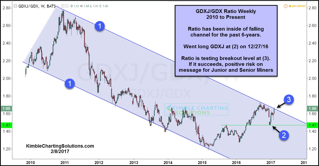 Junior gold miner seeker gold miners attempting 6 year breakout kimble ccuart Gallery