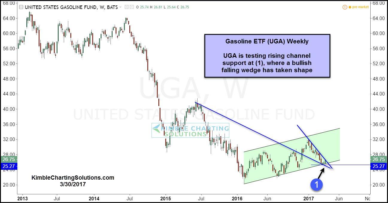 UGA Gasoline chart