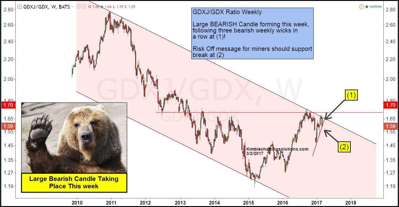 gdxj-gdx-ratio-forming-large-bearish-can