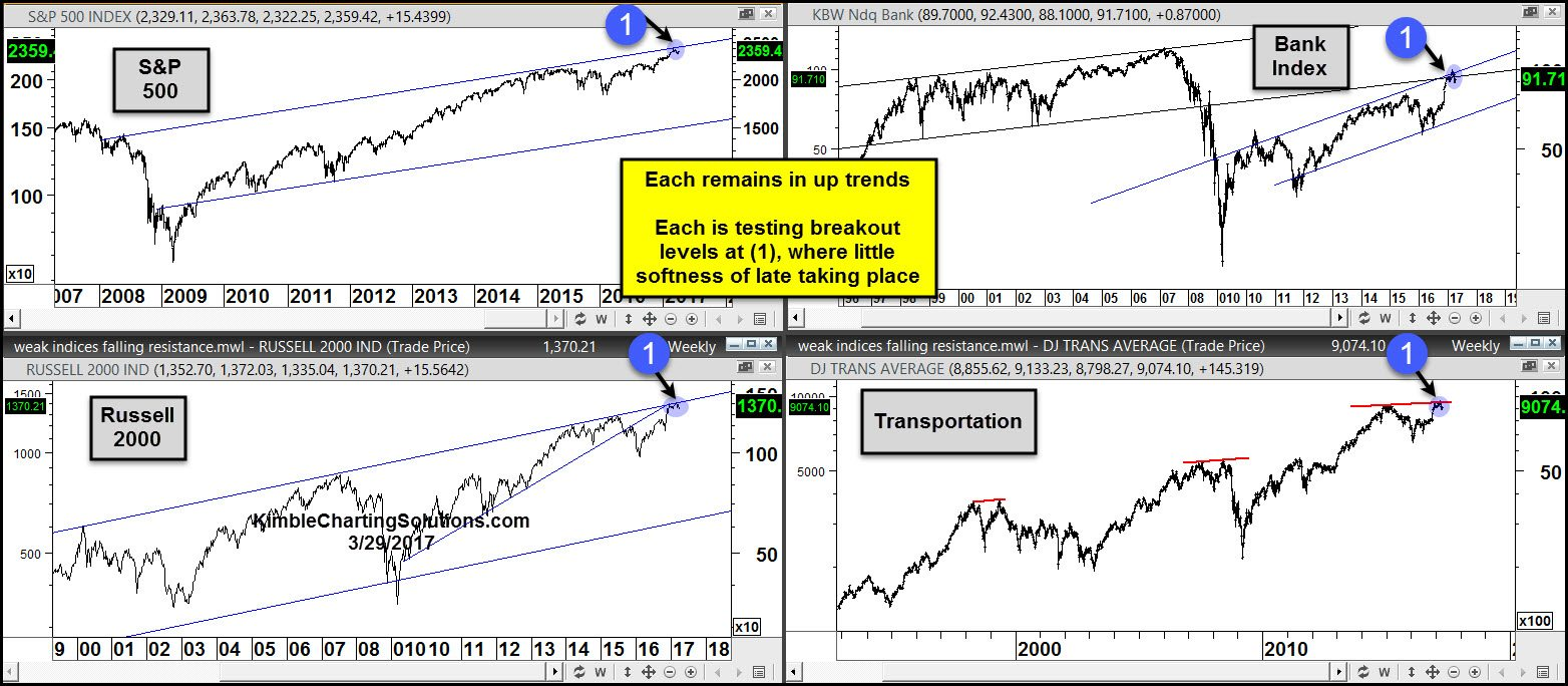 S&P 500 Russell 2000 transportation Banks