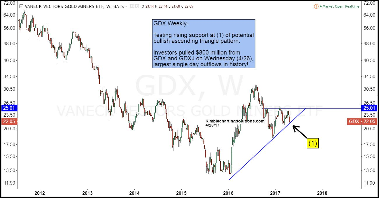 GDX Weekly Kimble Charting Solutions