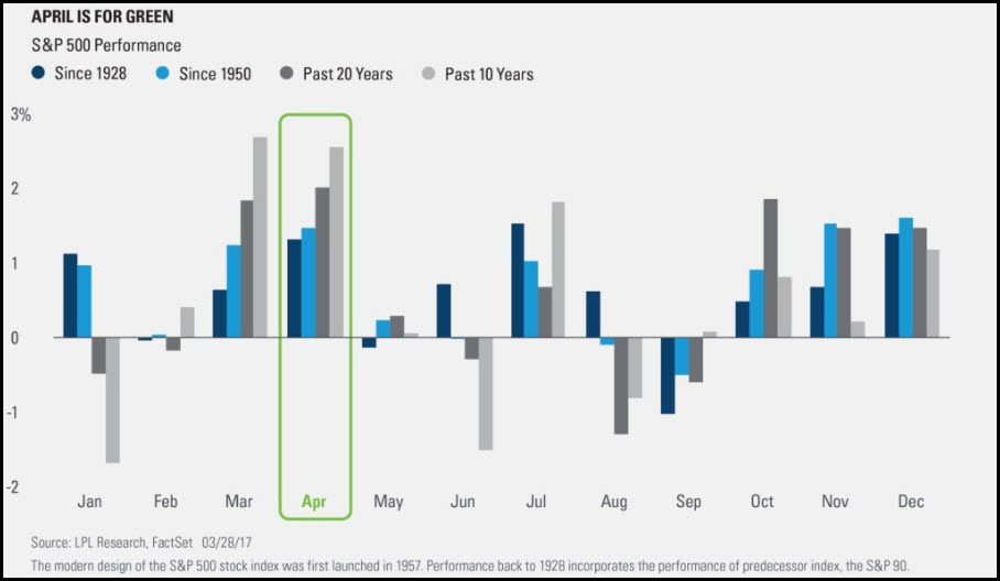 S&P 500 performance since 1028