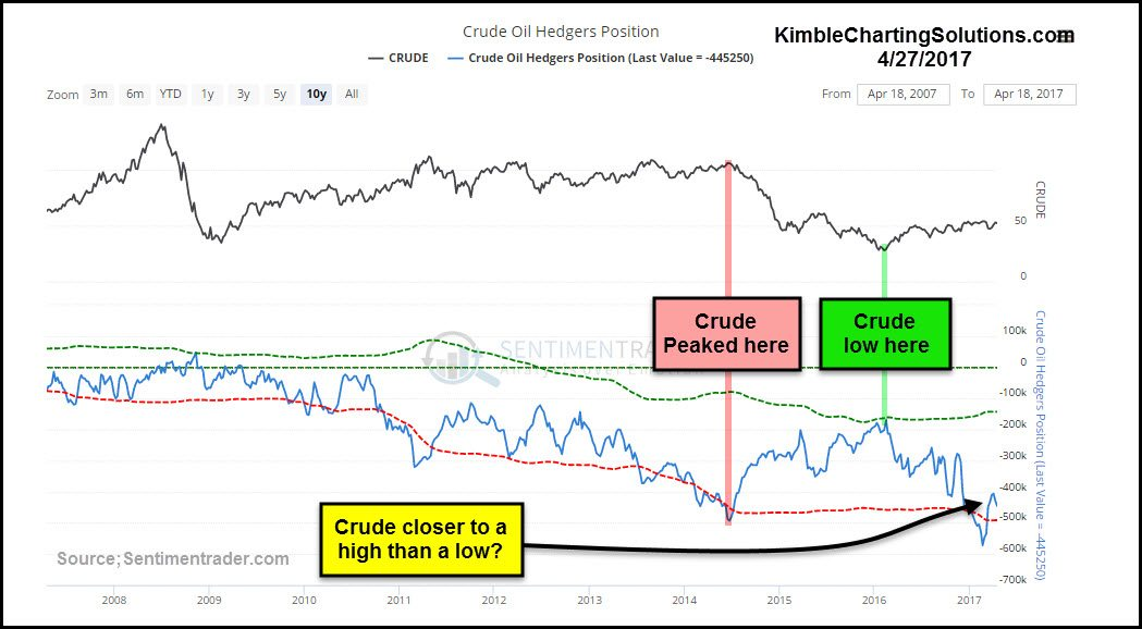 CRUDE OIL AND SENTIMENT KIMBLE CHARTING SOLUTIONS