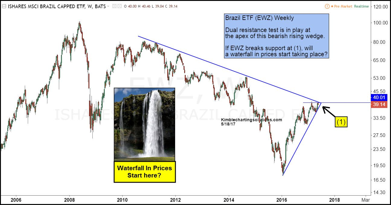 EWZ weekly kimble charting solutions