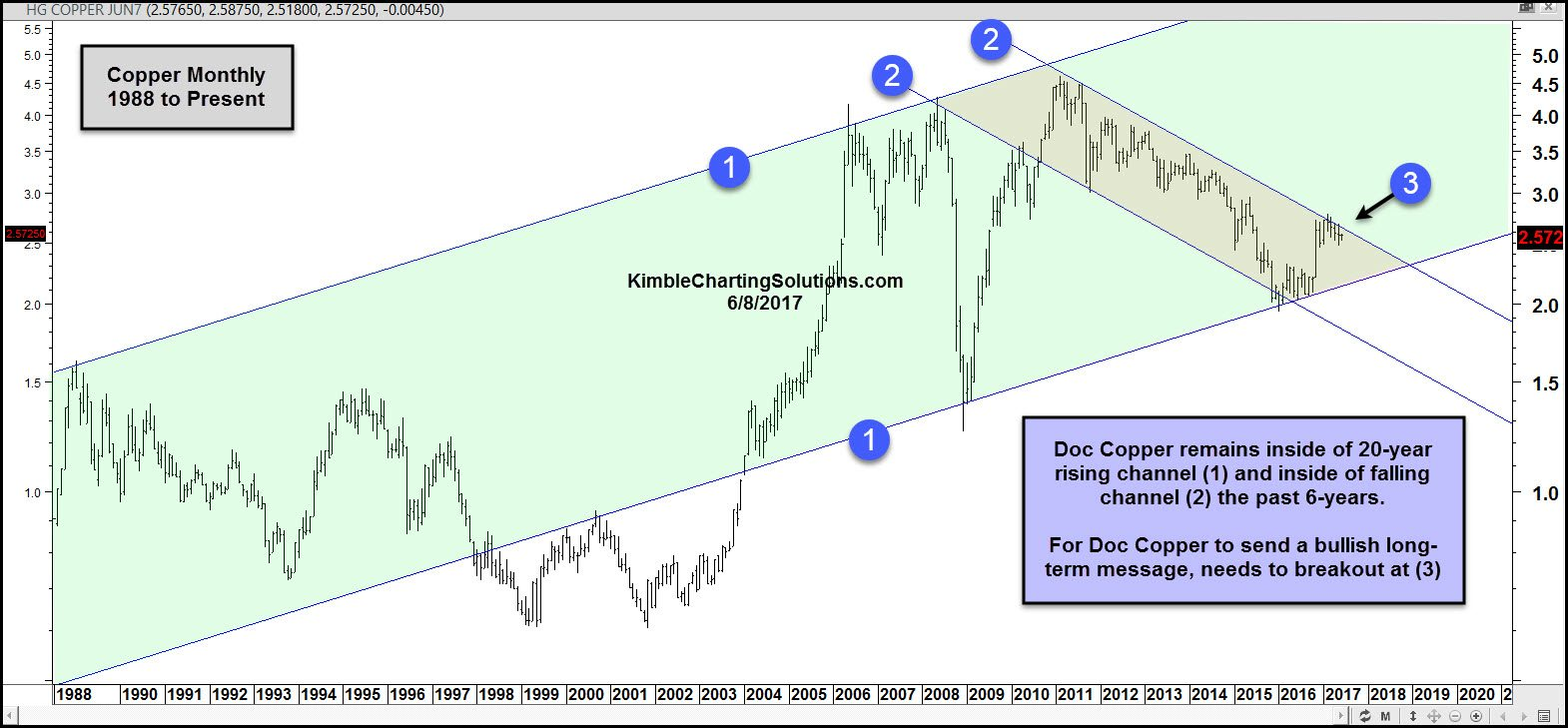 copper futures monthly kimble charting solutions