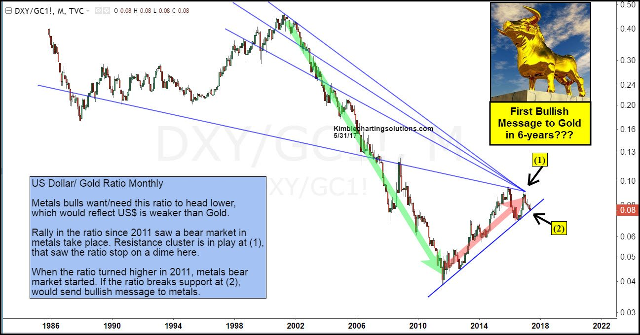 US dollar Gold Ratio Monthly kimble charting solutions