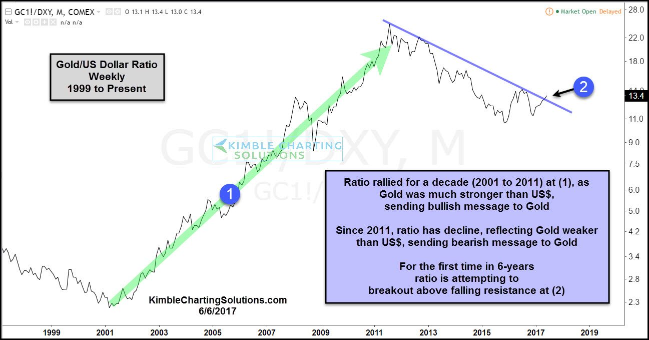 Gold US dollar ratio kimble charting solutions