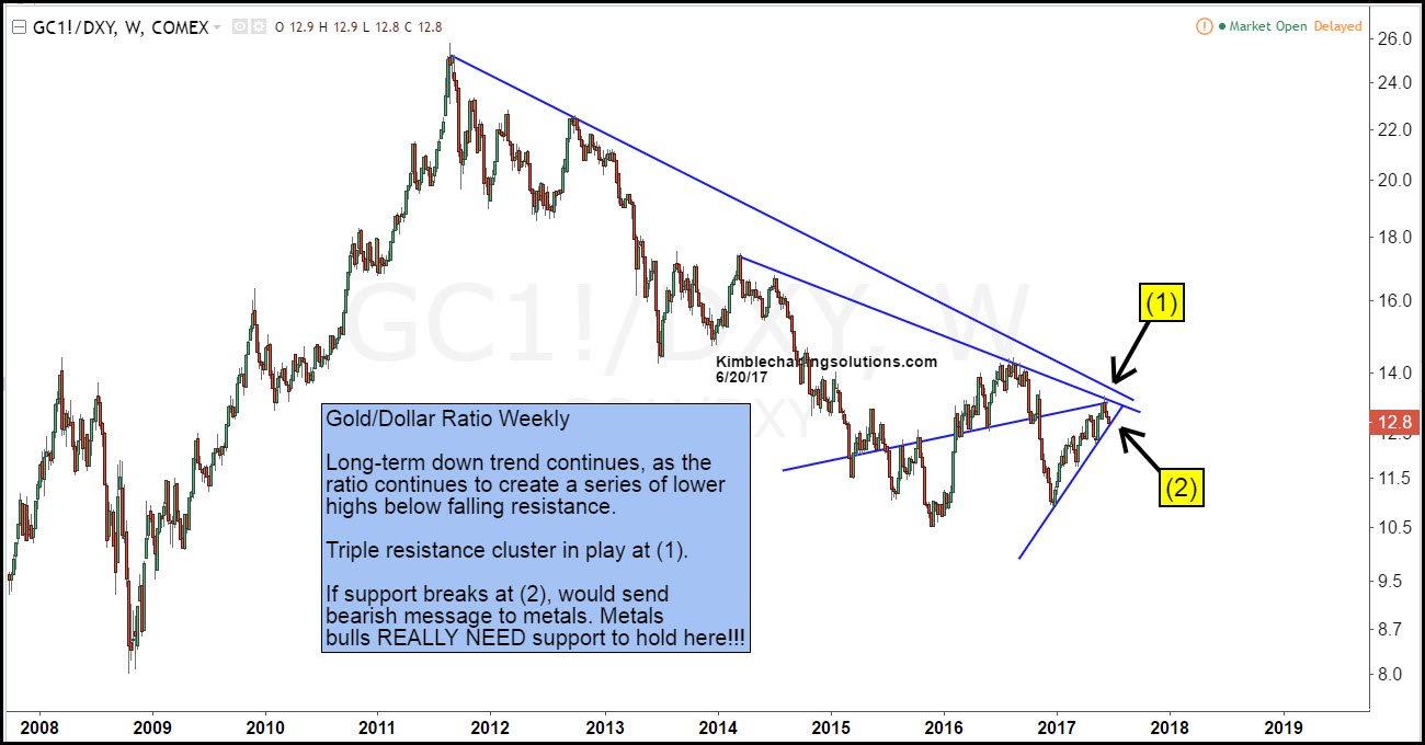 gold us dollar ratio kimble charting solutions