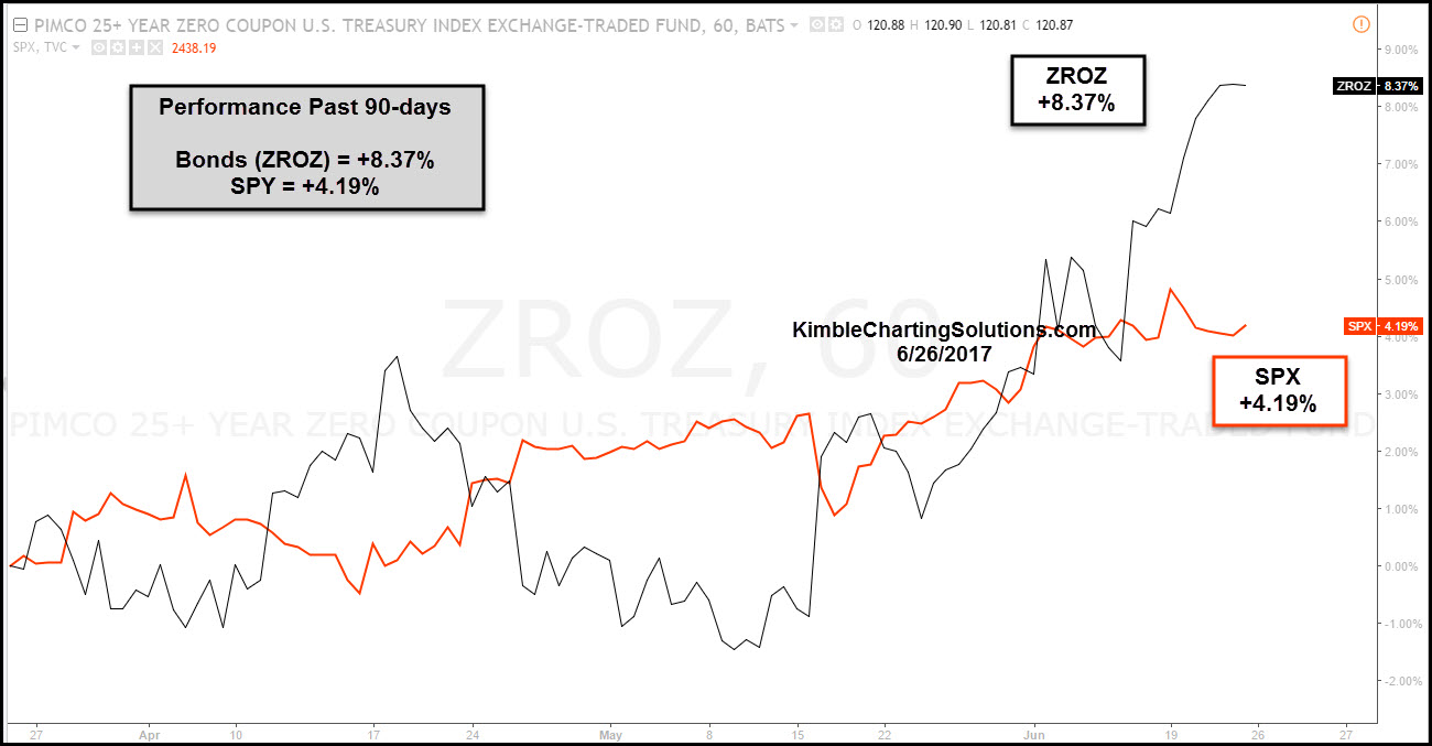 ZROZ chart kimble charting solutions