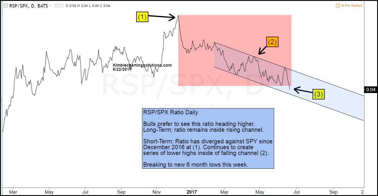 rsp spx ratio kimble charting solutions