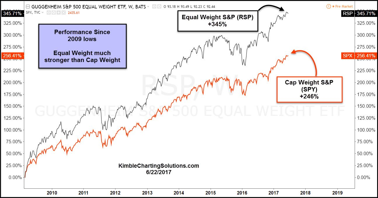 equal weight RSP and SPY kimble charting solutions