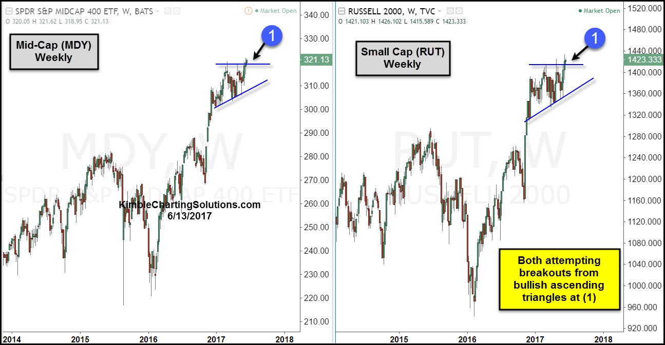 midcap mdy and small cap rut weekly chart pattern analysis kimble charting solutions