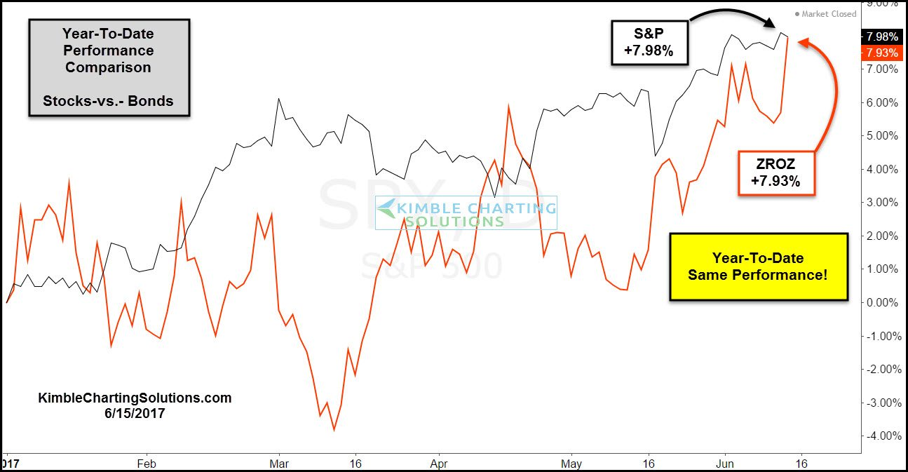 SP 500 adn ZROZ zero coupon bond ETF comparison kimble charting solutions