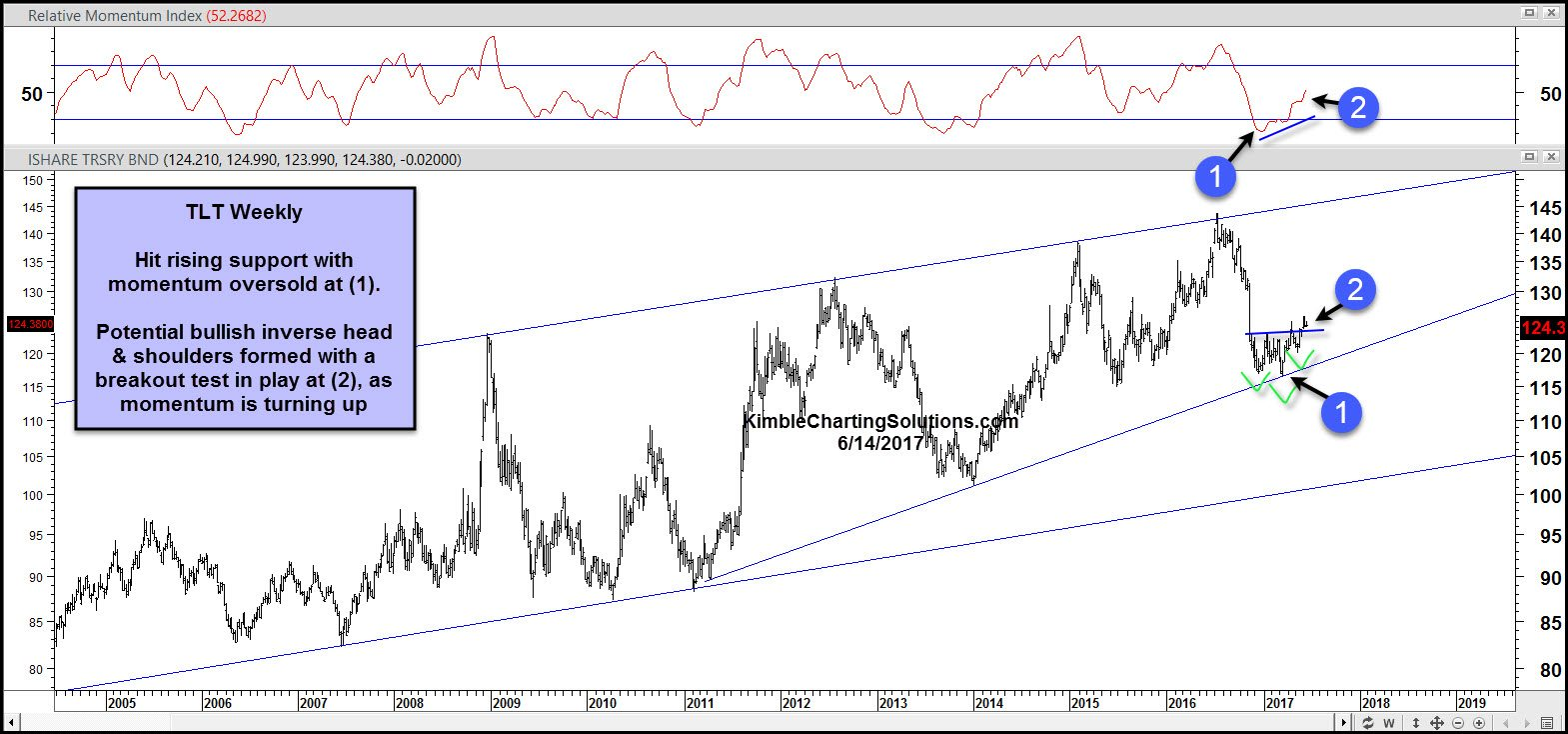 TLT weekly, government bonds. kimble charting solutions