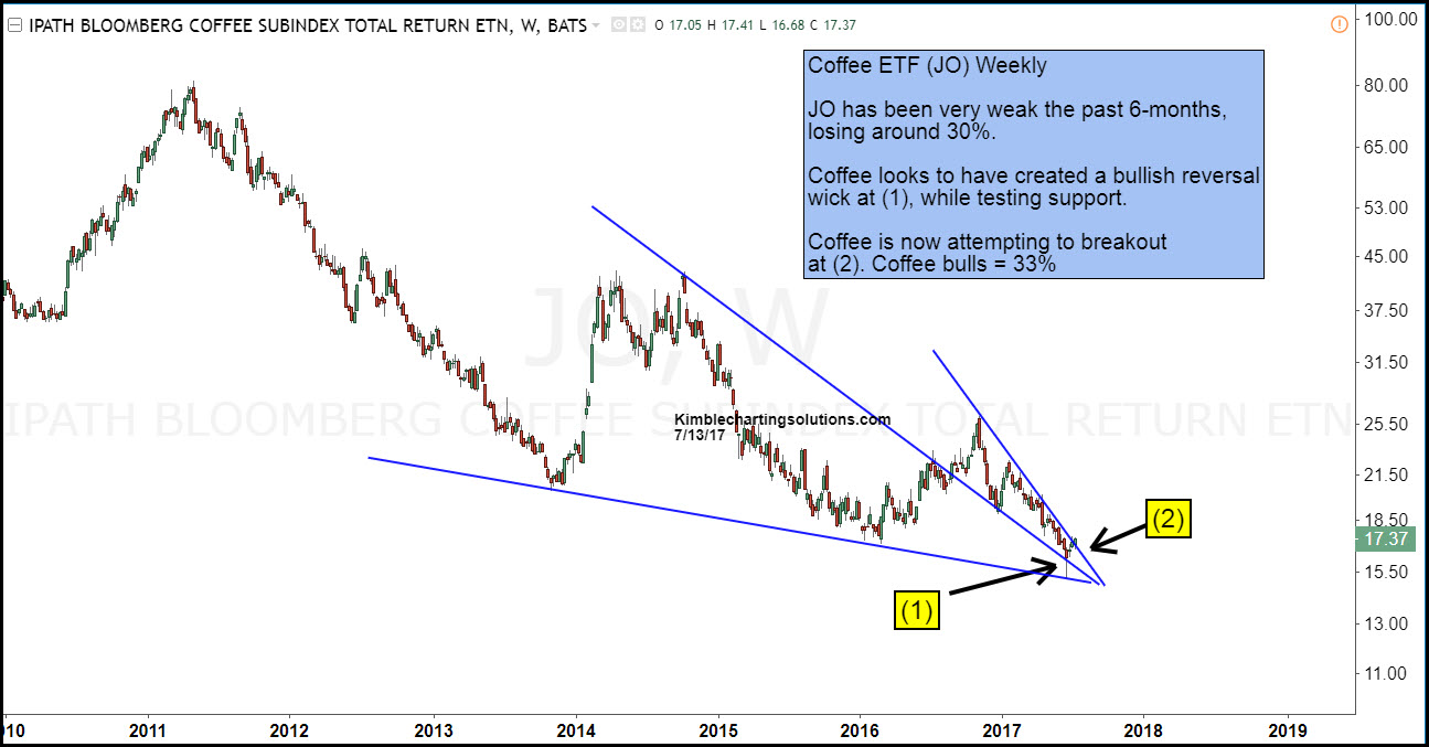 Coffee ETF (JO) Weekly kimble charting solutions
