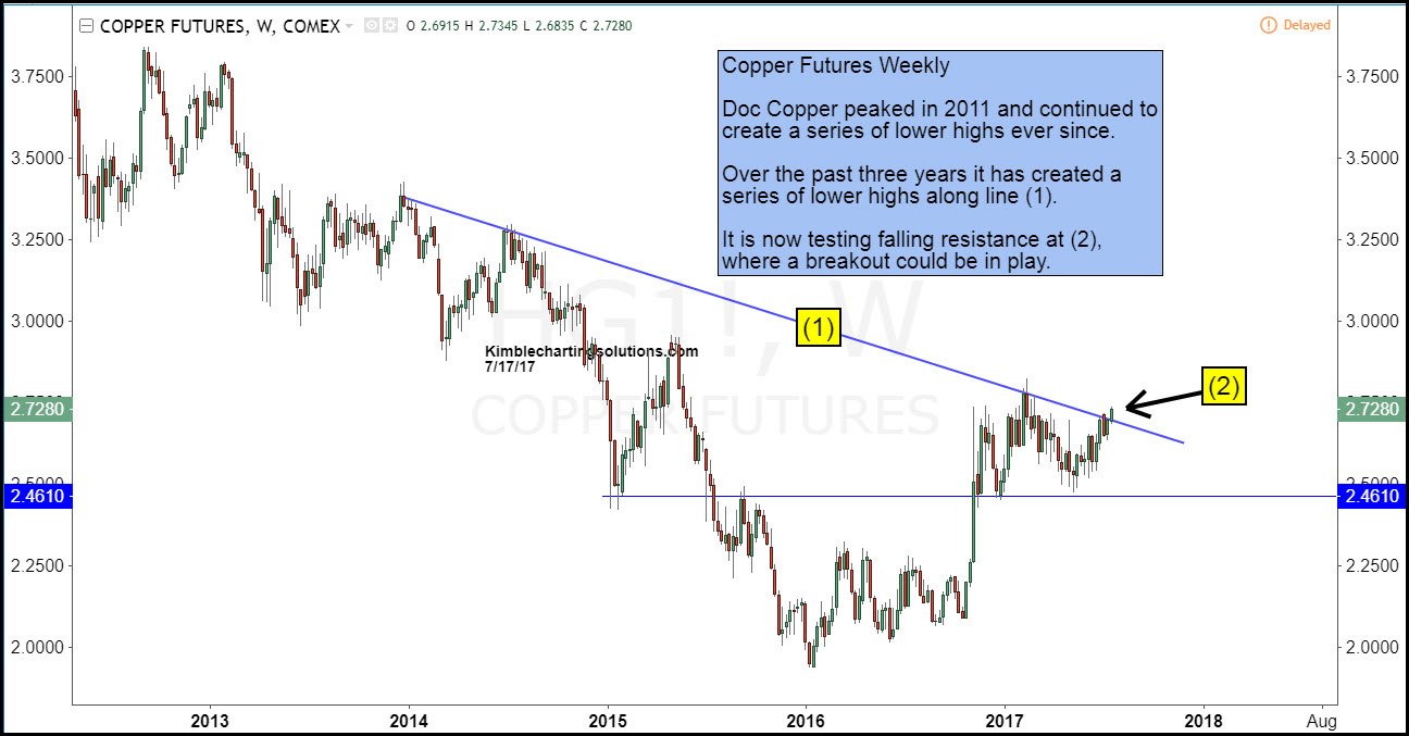 Copper Futures Weekly Chart kimble charting solutions