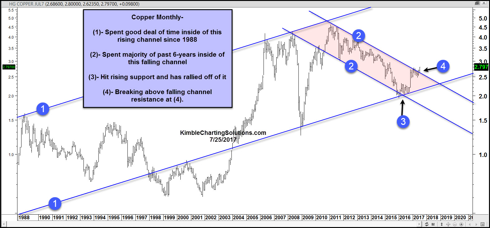Chart of Copper Monthly Kimble Charting Solutions