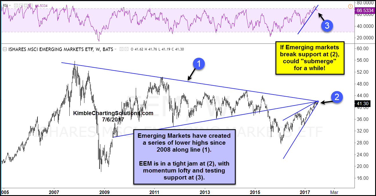 Emerging markets monthly (EEM) kimble charting solutions