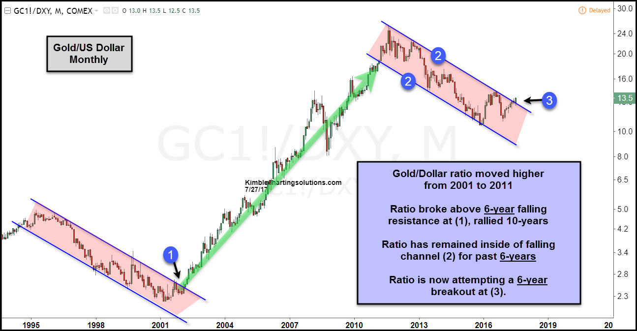 gold and us dollar ratio monthly kimble charting solutions