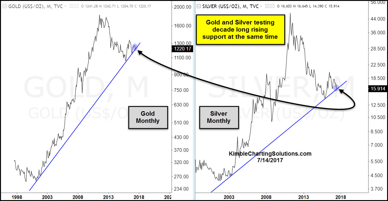 gold-silver-monthly-testing-16-year-supp