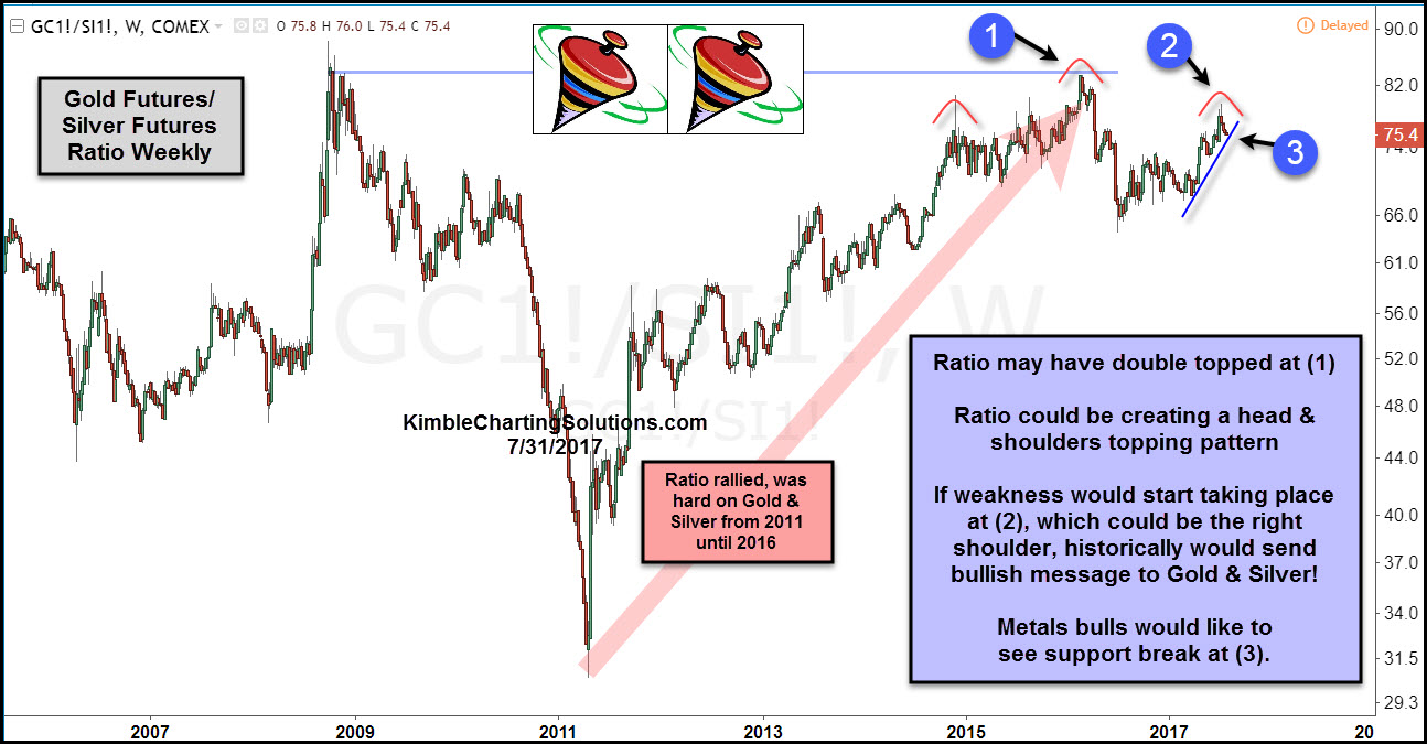 chart ratio of Gold futures silver futures kimble charting solutions