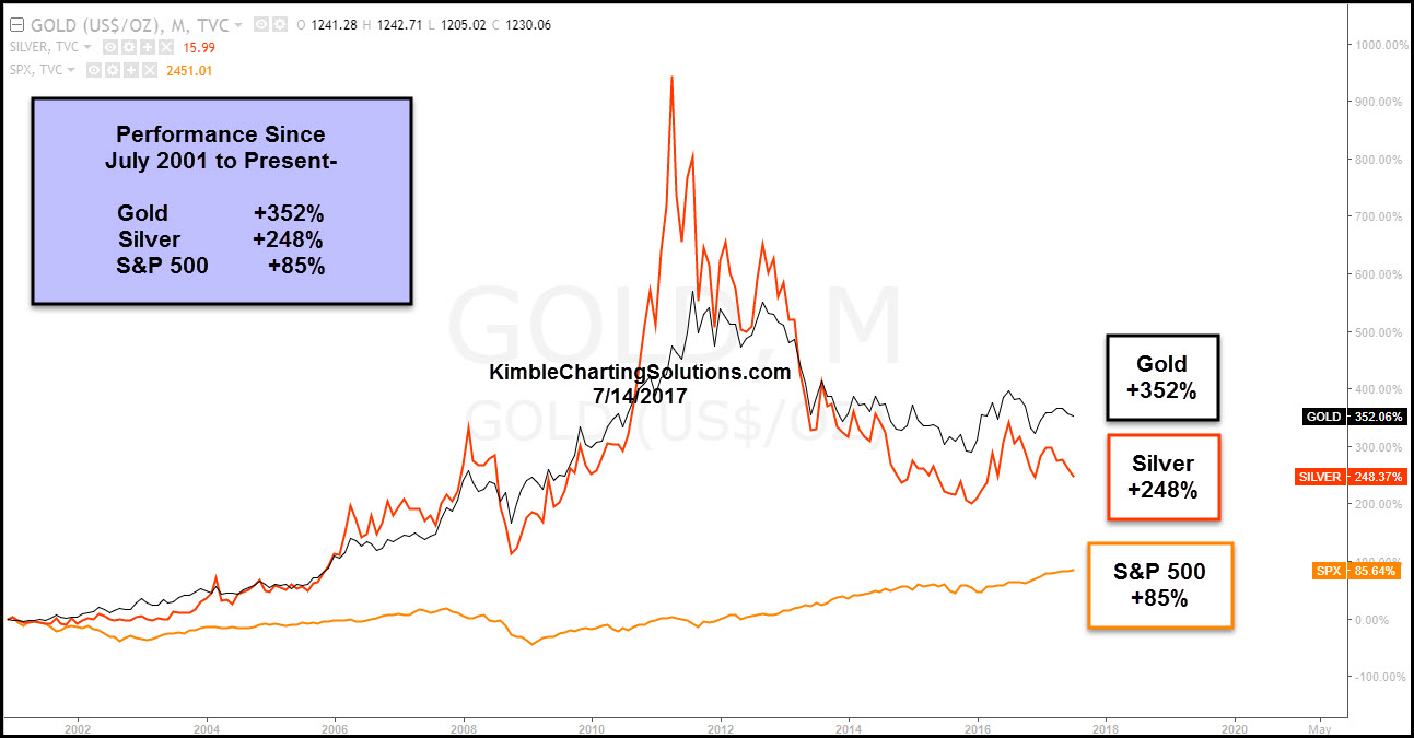 chart comparing Gold silver and S&P 500 kimble charting solutions