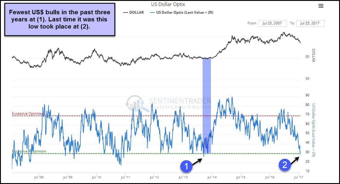 US Dollar Weekly Kimble Charting Solutons